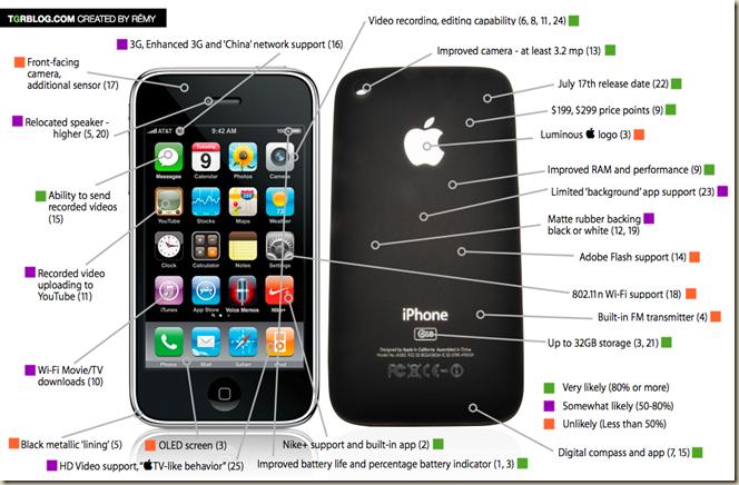 iphonerumor