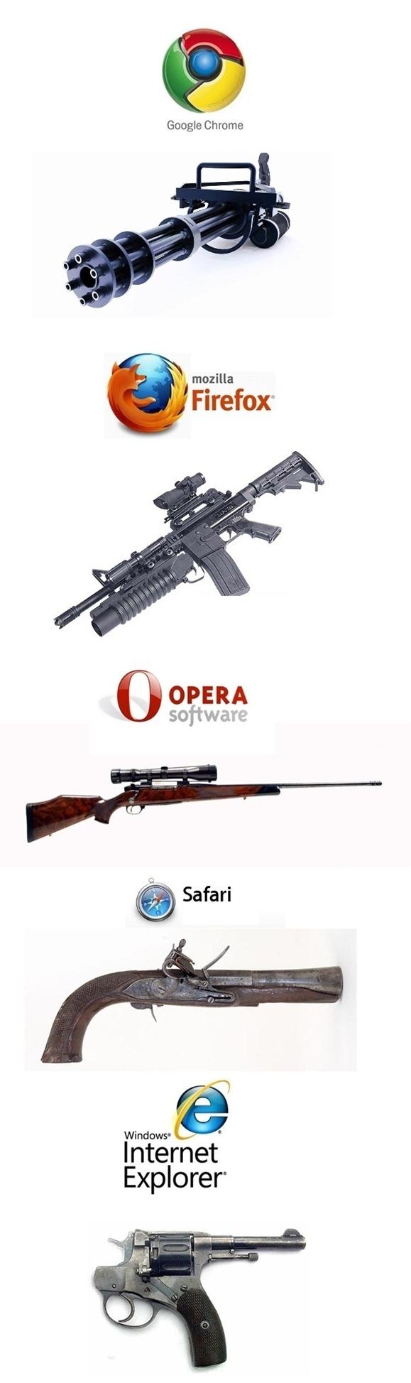 browsers-as-guns-unpocogeek.com