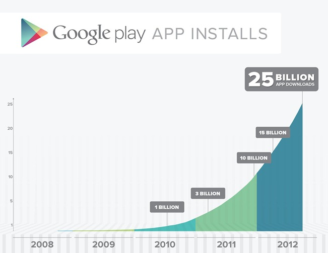 25 Billion Graph on google play app store - unpocogeek.com