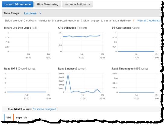 AWS console improvements -statistics- unpocogeek.com