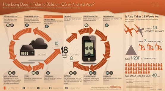 How Long Does it Take to Build a Mobile App  unpocogeek.com-2