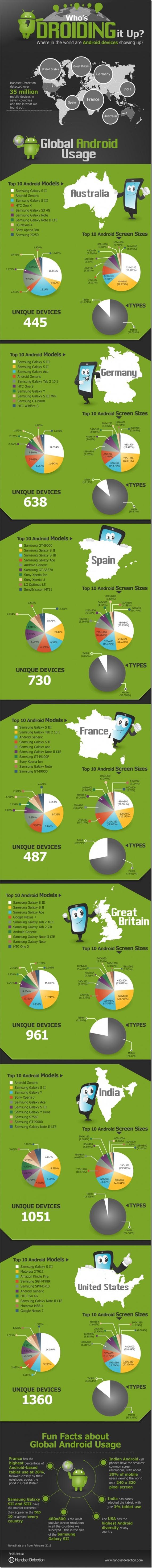 android global usage - unpocogeek.com