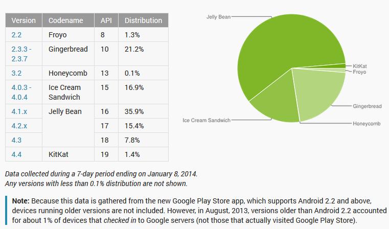 android porcentaje de adopcion - unpocogeek.com