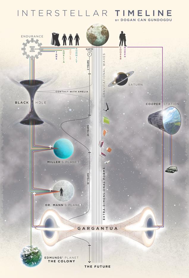 interstellar_explicada_linea_de_tiempo_unpocogeek.com
