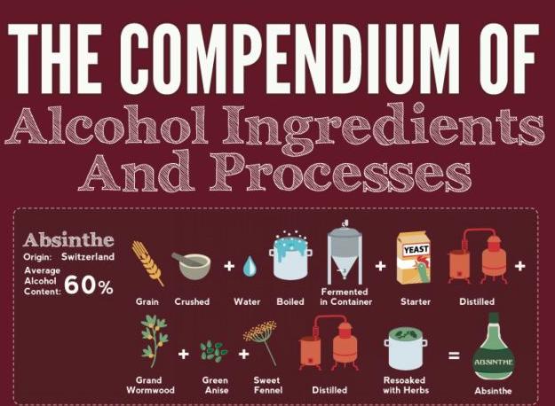 ingredientes y procesos de las bebidas alcoholicas_f_unpocogeek.com