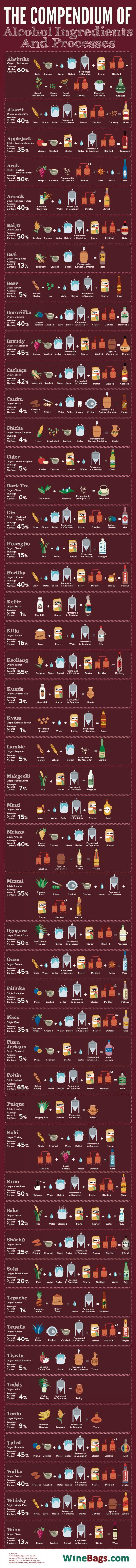 ingredientes y procesos de las bebidas alcoholicas_unpocogeek.com