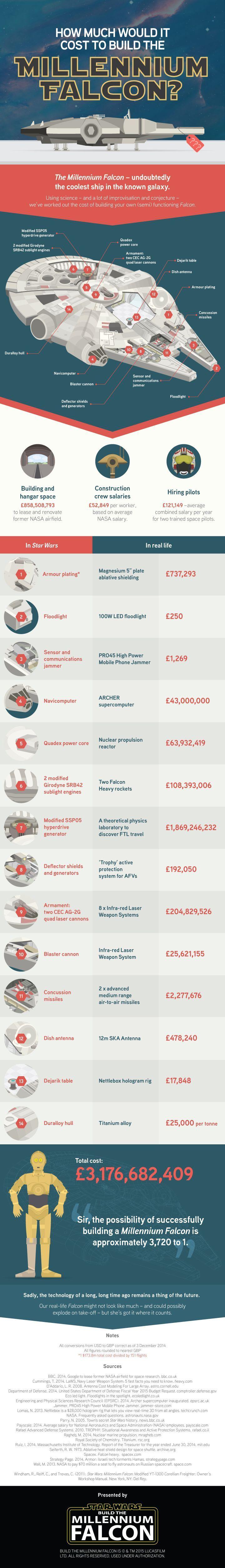 millenniumfalcon-costos-unpocogeek.com