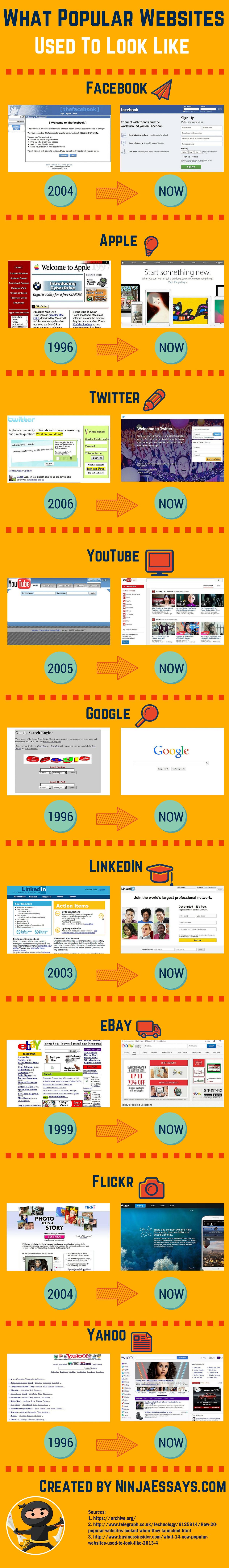 Sitios web famosos de ayer y hoy