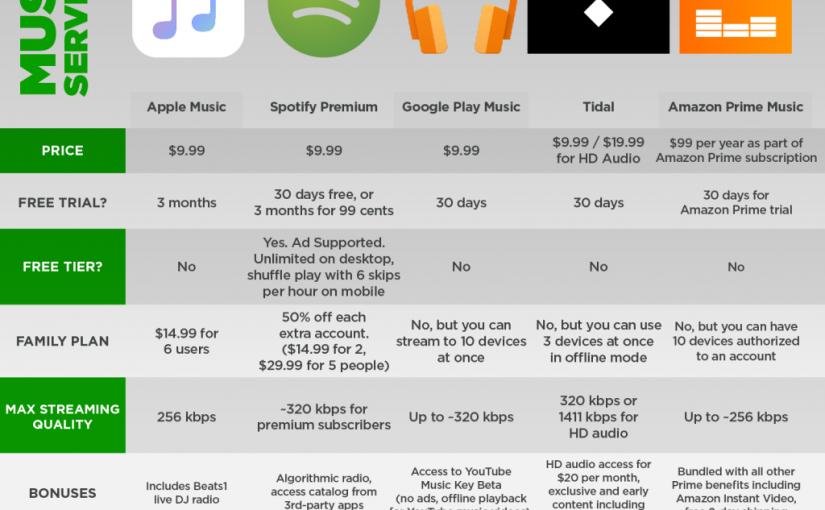 [comparativa] Spotify, Apple Music, Google Play Music, Tidal y Amazon Prime Music