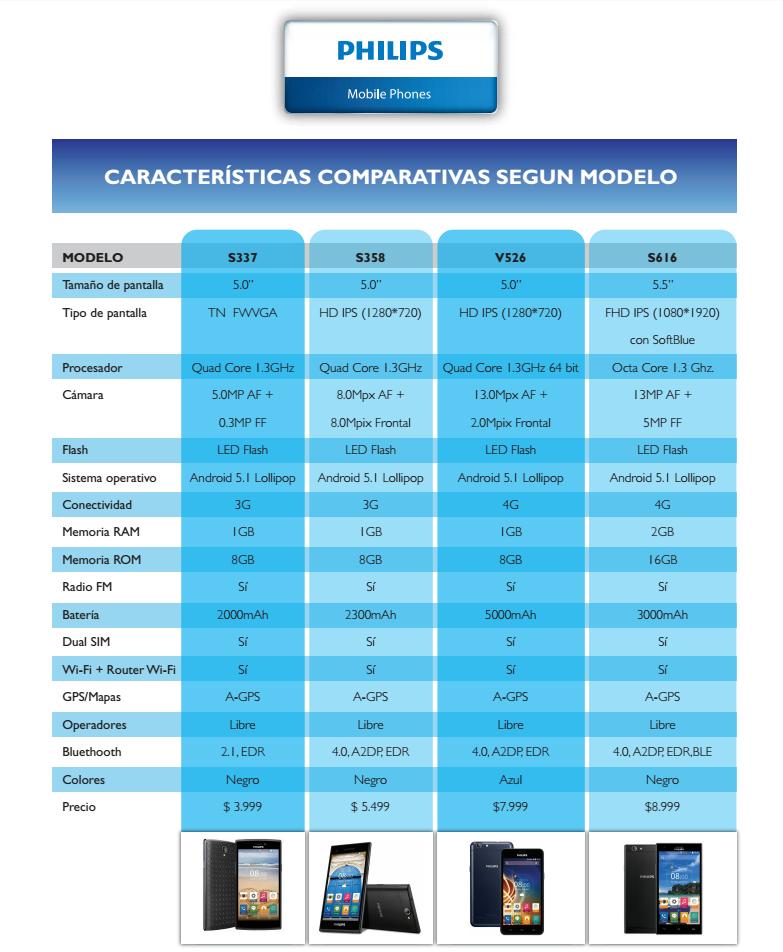 Philips, nuevos smartphone para Argentina