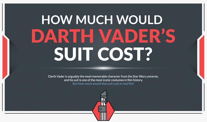 ¿Cuánto costaría construir la armadura de Darth Vader hoy?