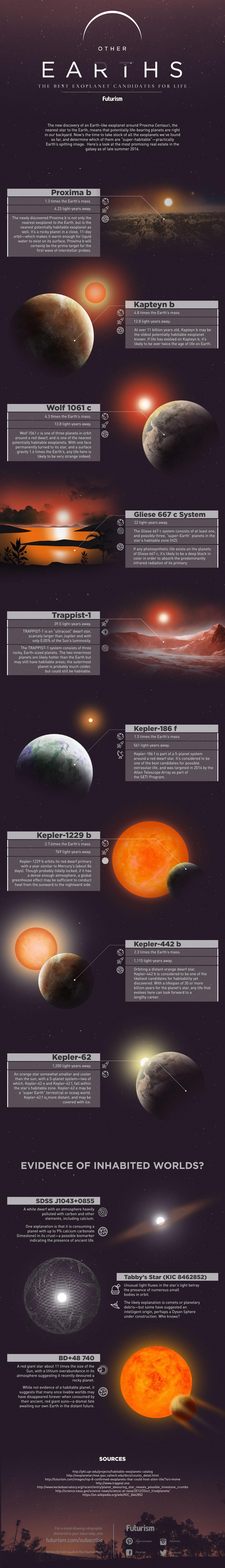 Otras tierras, infografía