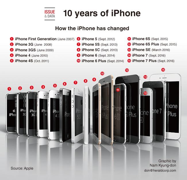 10 años de iPhone, todos los iPhone lanzados hasta el 2017