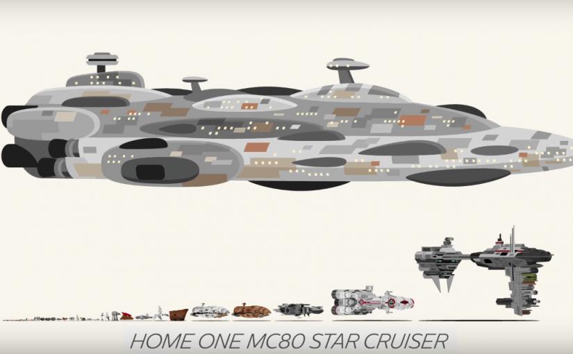 Comparativa de tamaños de los vehículos y naves de la trilogía original de Star Wars